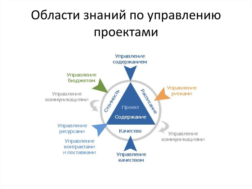 Система управления проектом картинки