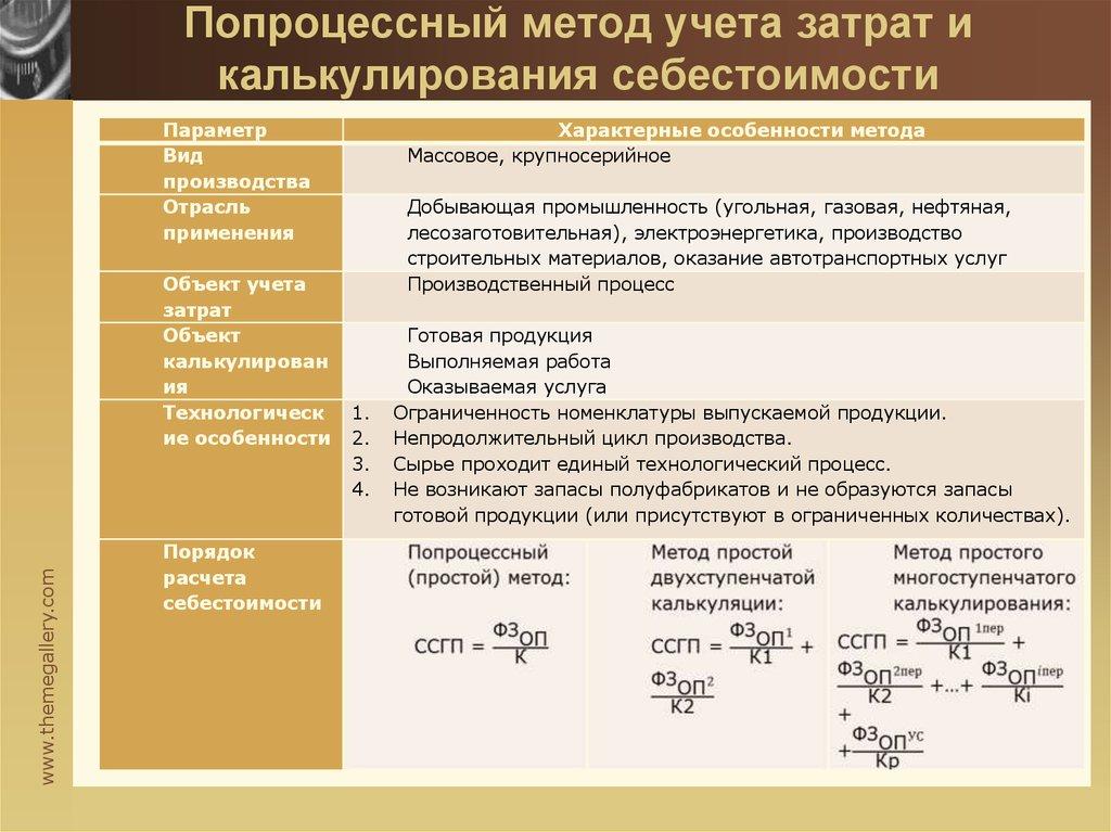 Учете. управленческом шпаргалки методы калькулирования себестоимости в продукции