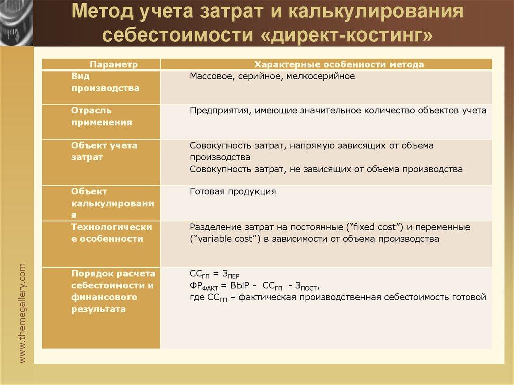 Характеристика Методов Стандарт-кост И Директ-костинг Шпаргалка