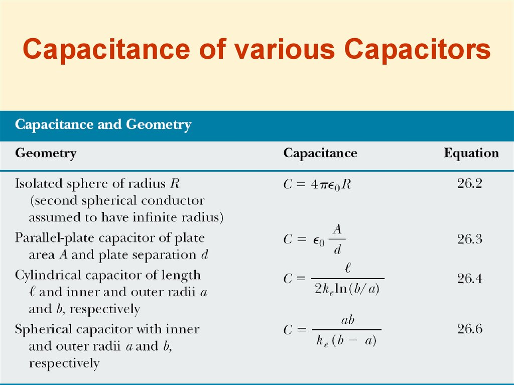 Capacitance of various Capacitors
