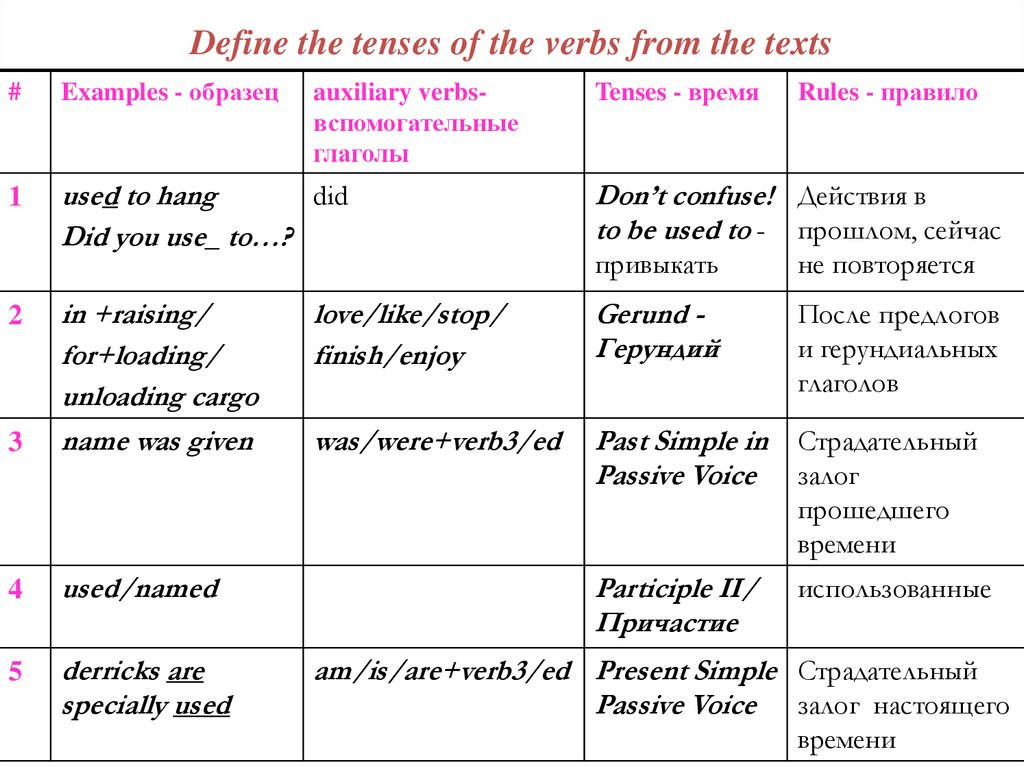 Define the tenses of the verbs from the texts