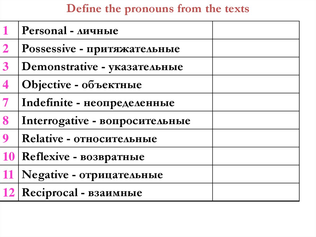 Define the pronouns from the texts