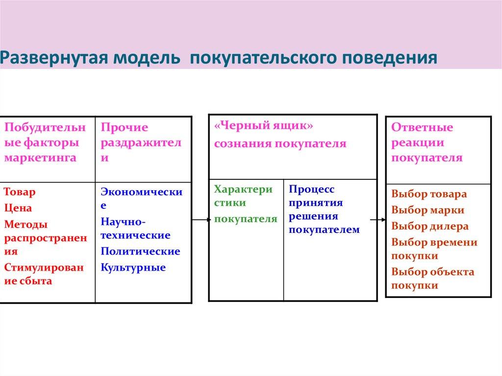 покупательского поведения шпаргалка лекций модель конспект