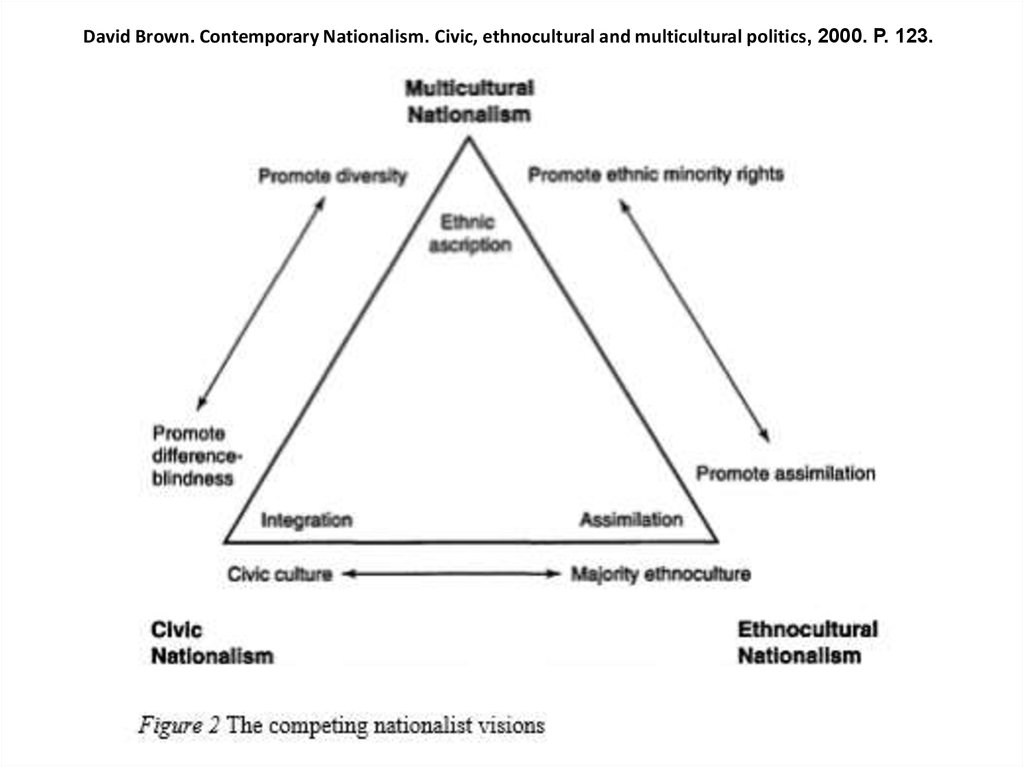 civic nationalism Published: tue, 18 apr 2017 civic ethnic nationalism introduction  whether the two 19 th century models of civic and ethnic nationalism can be used as a route for understanding 20 th century notions of citizenship and national identity is debatable.