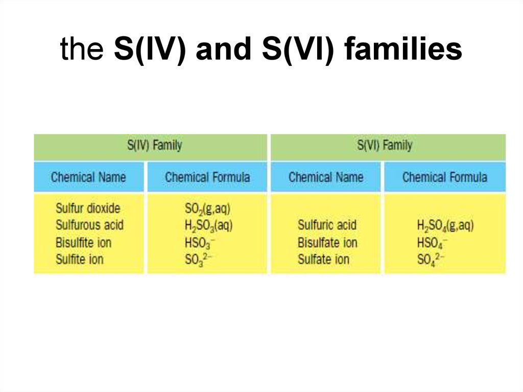 the S(IV) and S(VI) families