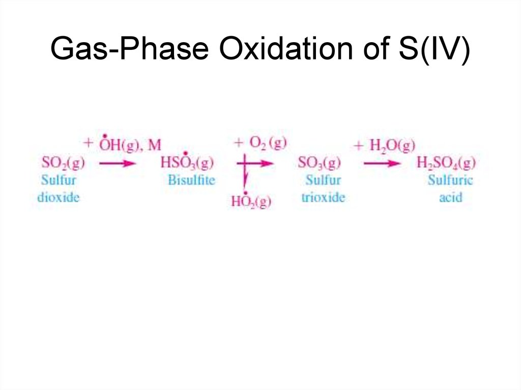 Gas-Phase Oxidation of S(IV)
