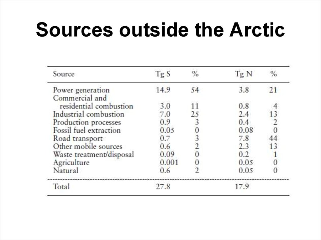 Sources outside the Arctic
