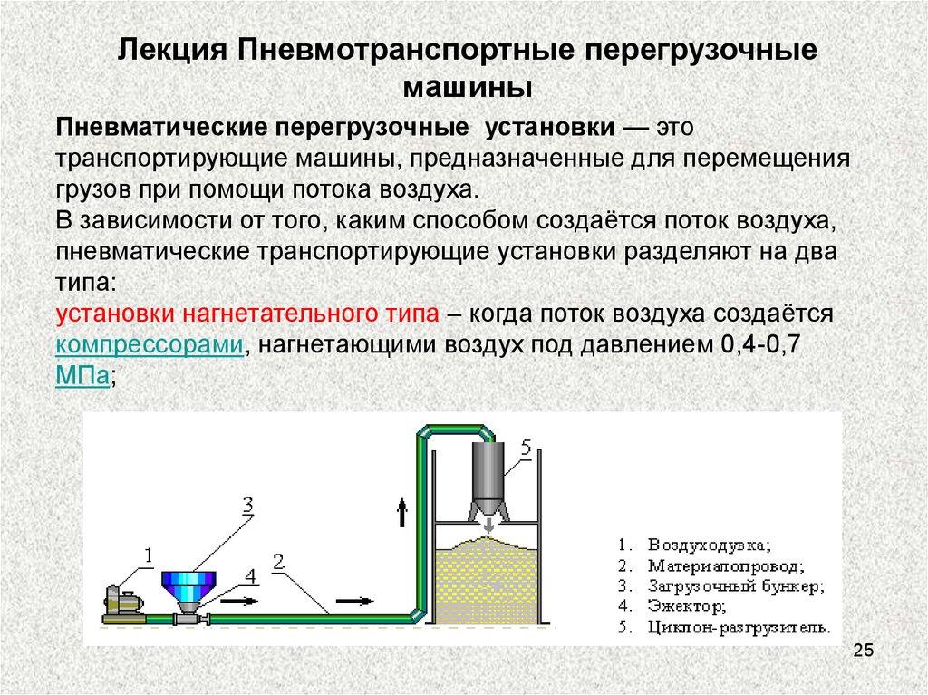 Понятие транспортер строительство элеватора в курской области