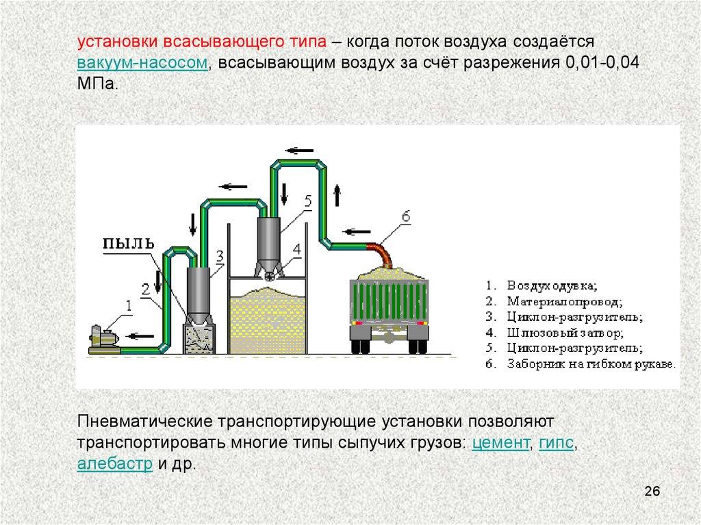 Элеваторы непрерывного действия акмолинская область казахстан элеваторы