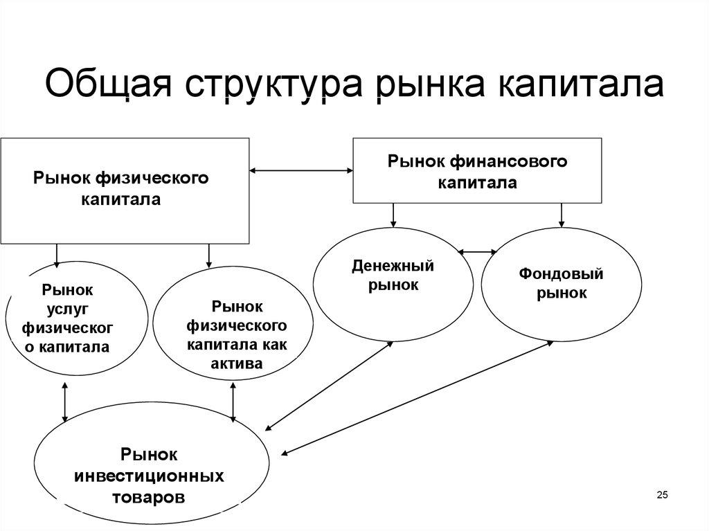 Рынок капитала: его структура и функционирование