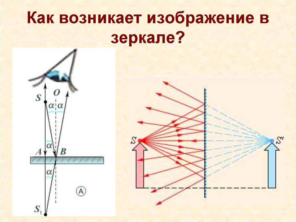 Зеркало и изображение физика