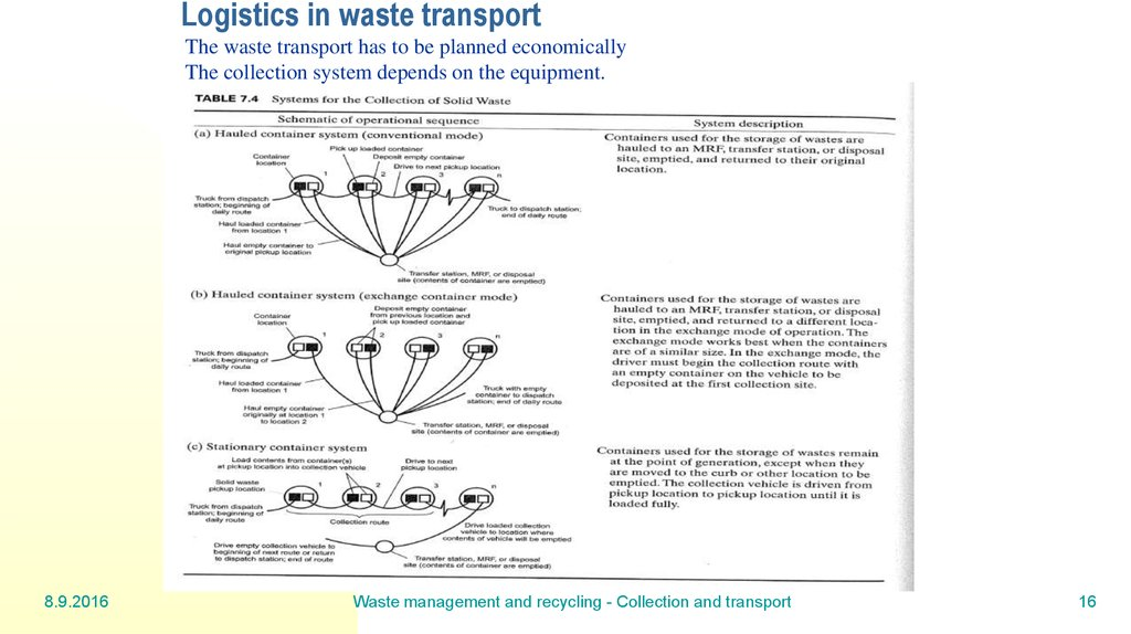 Logistics in waste transport
