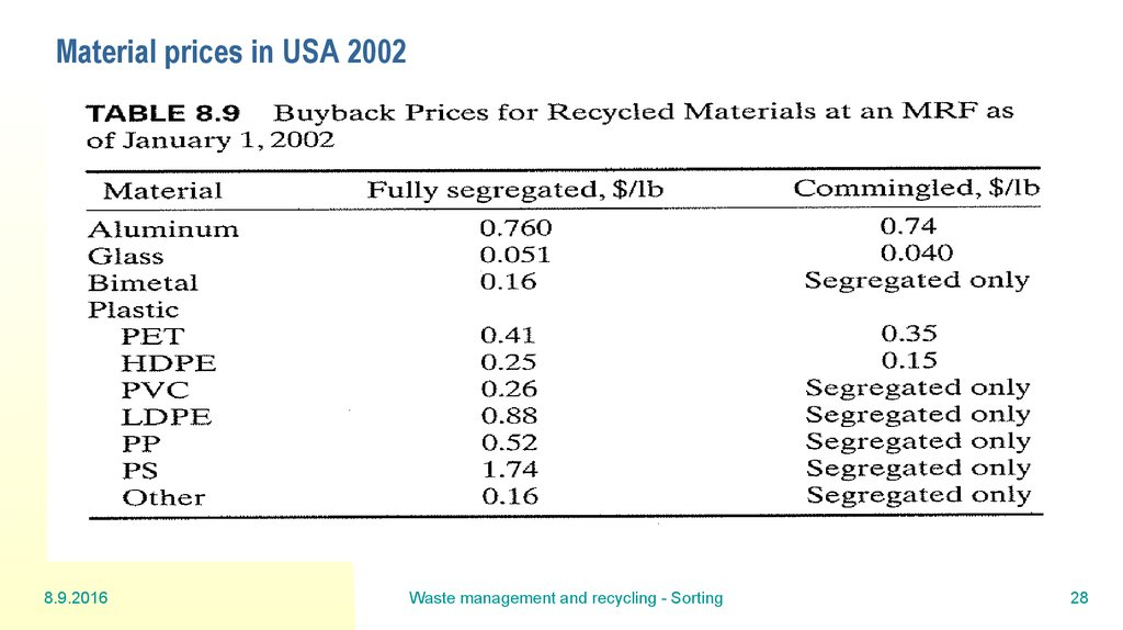 Material prices in USA 2002
