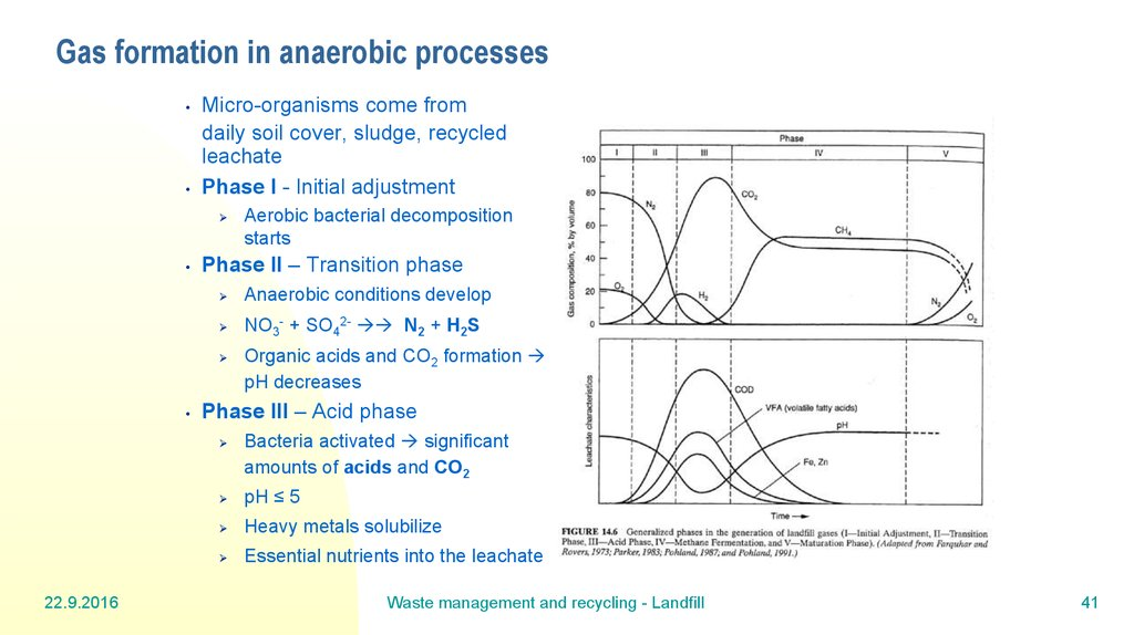 Gas formation in anaerobic processes