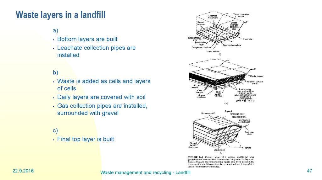 Waste layers in a landfill