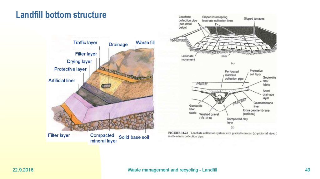 Landfill bottom structure