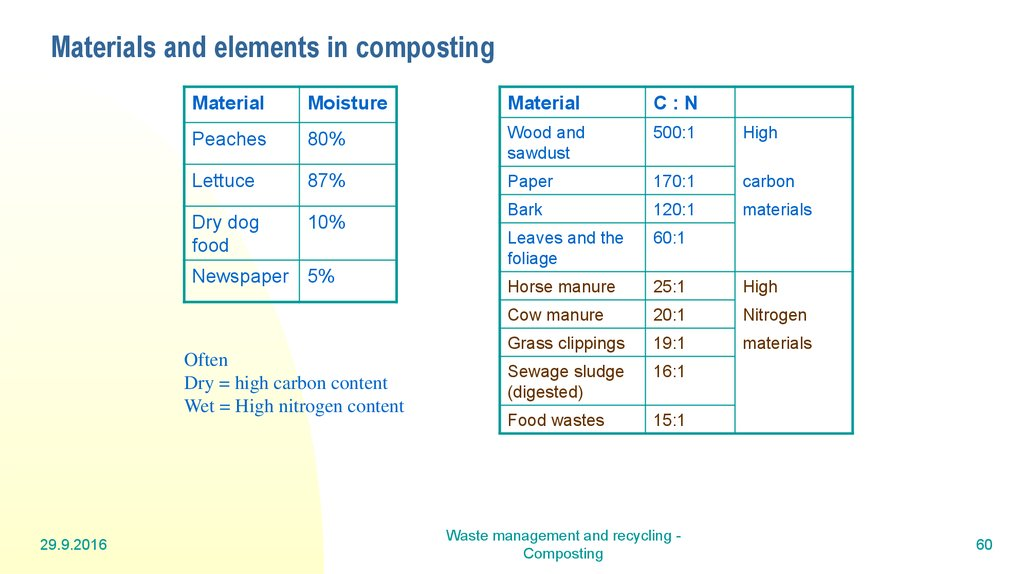 Materials and elements in composting