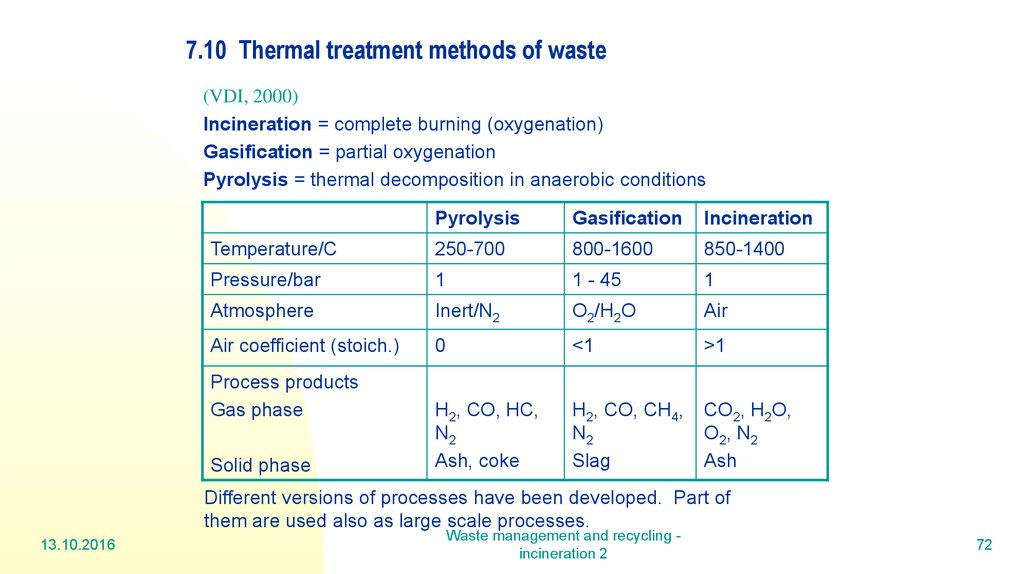 7.10 Thermal treatment methods of waste