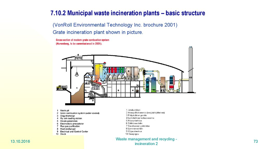 7.10.2 Municipal waste incineration plants – basic structure