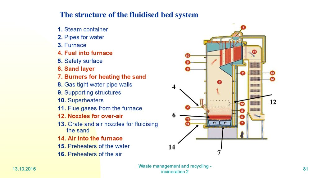 The structure of the fluidised bed system