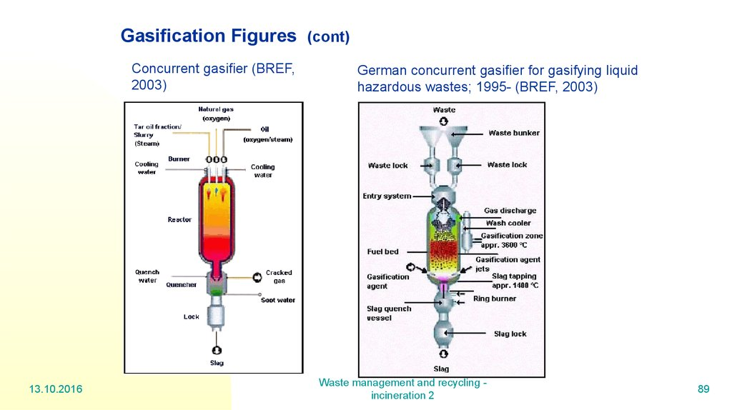 Gasification Figures (cont)