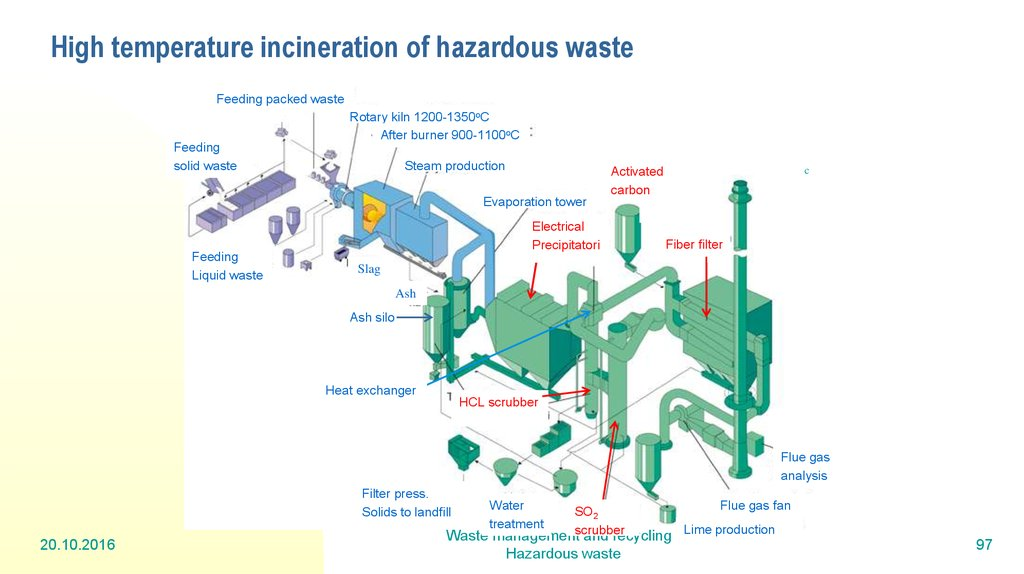 High temperature incineration of hazardous waste