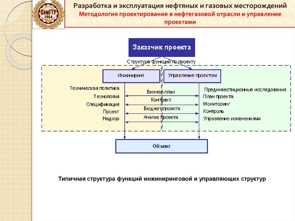 Бизнес план газовых месторождений бизнес план резина