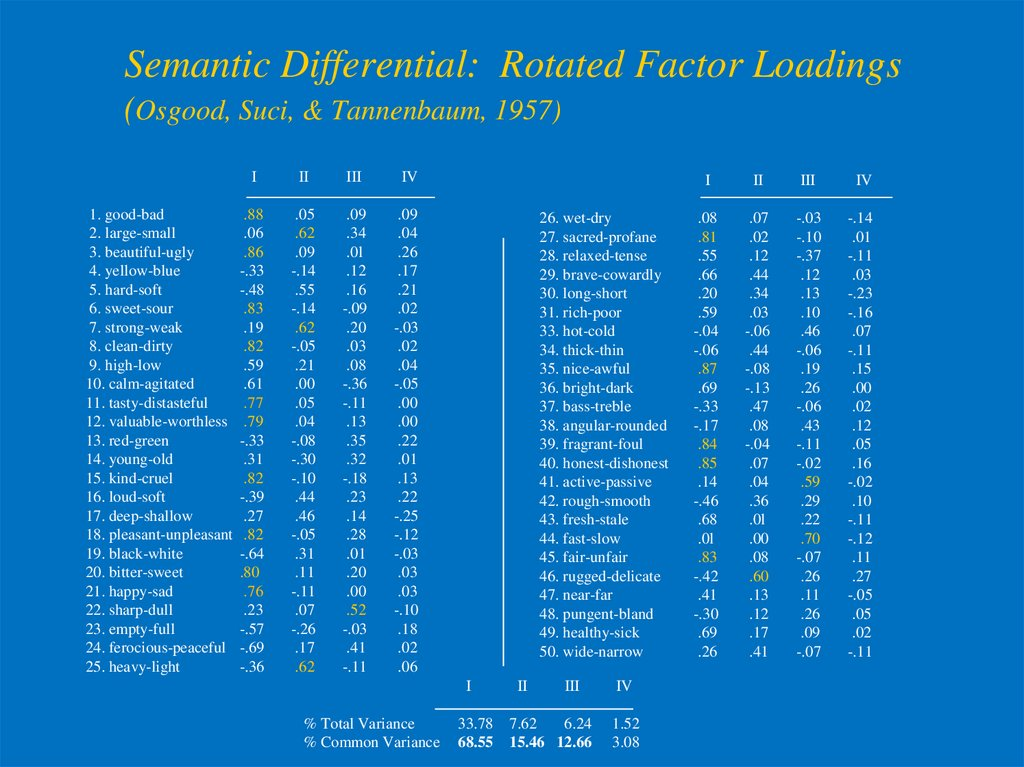 Semantic Differential: Rotated Factor Loadings (Osgood, Suci, & Tannenbaum, 1957)
