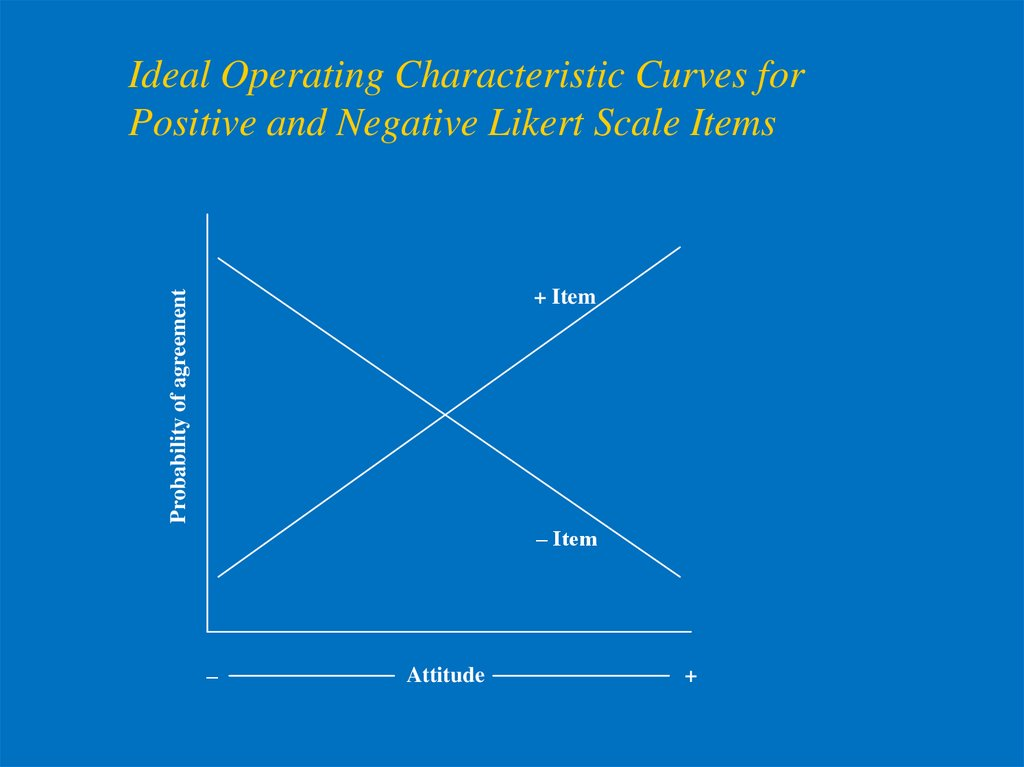 Ideal Operating Characteristic Curves for Positive and Negative Likert Scale Items