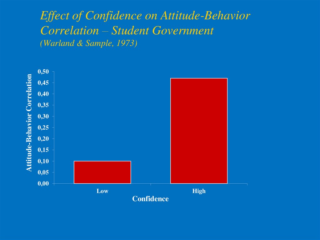 Effect of Confidence on Attitude-Behavior Correlation – Student Government (Warland & Sample, 1973)