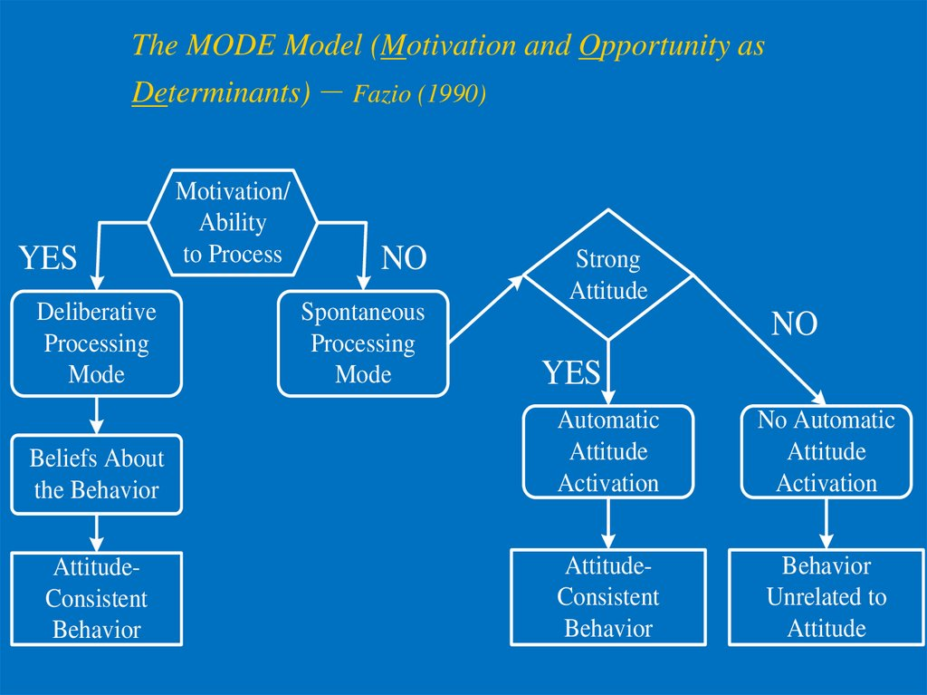 The MODE Model (Motivation and Opportunity as Determinants) – Fazio (1990)