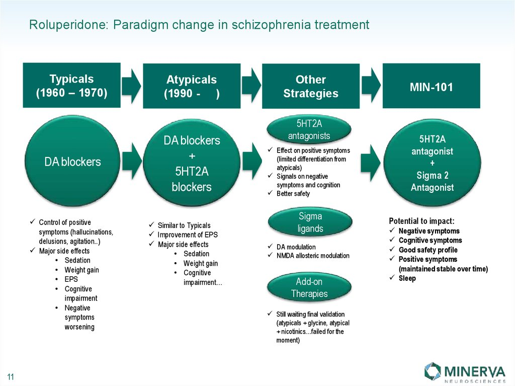 Roluperidone: Paradigm change in schizophrenia treatment