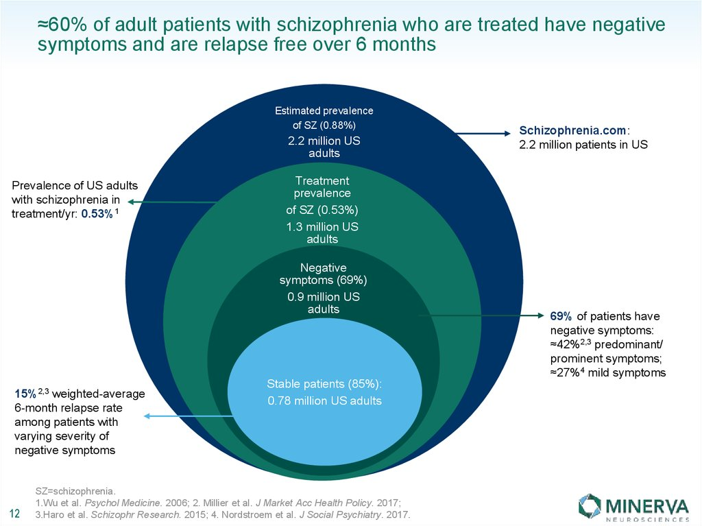 ≈60% of adult patients with schizophrenia who are treated have negative symptoms and are relapse free over 6 months