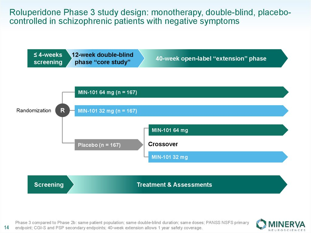 Roluperidone Phase 3 study design: monotherapy, double-blind, placebo-controlled in schizophrenic patients with negative