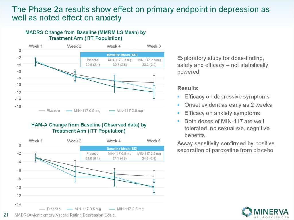 The Phase 2a results show effect on primary endpoint in depression as well as noted effect on anxiety