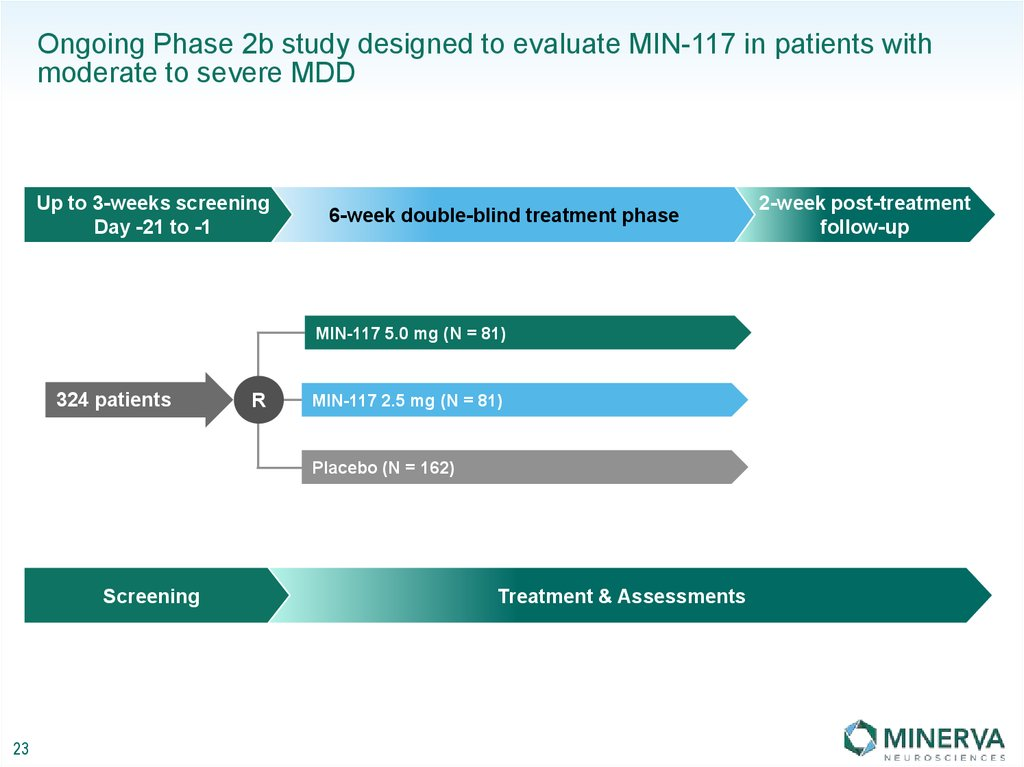 Ongoing Phase 2b study designed to evaluate MIN-117 in patients with moderate to severe MDD