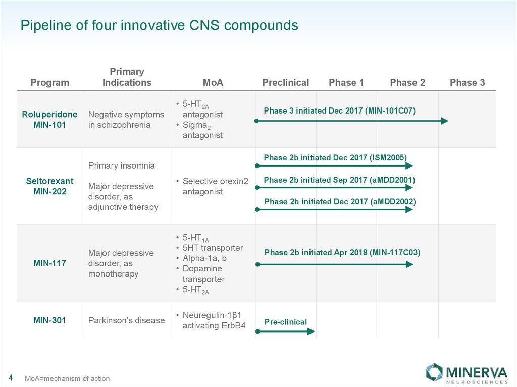 Pipeline of four innovative CNS compounds