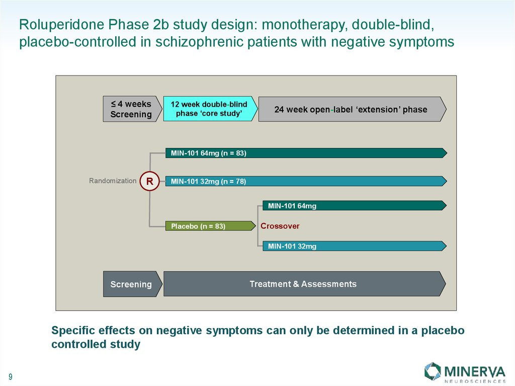 Roluperidone Phase 2b study design: monotherapy, double-blind, placebo-controlled in schizophrenic patients with negative