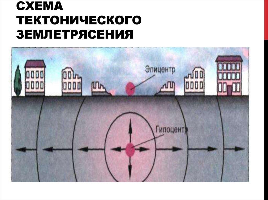 рисунок землетрясение география фотографий очаровывают