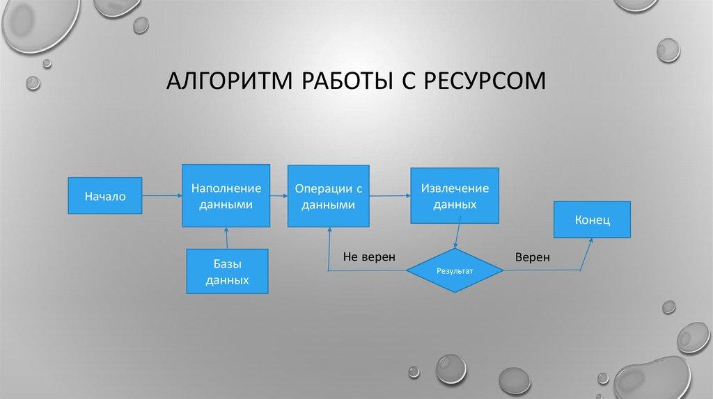 алгоритм работы фото после примерки