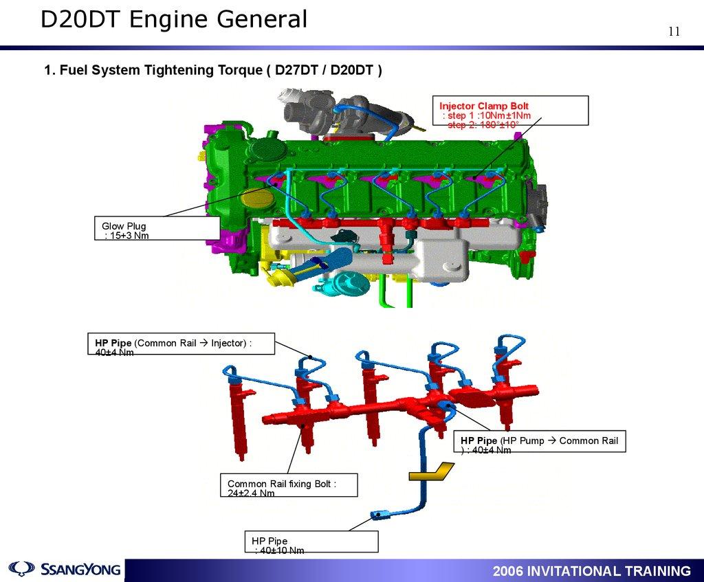 ACTYON Service Training  Engine : D20DT / D27DT  Engine General