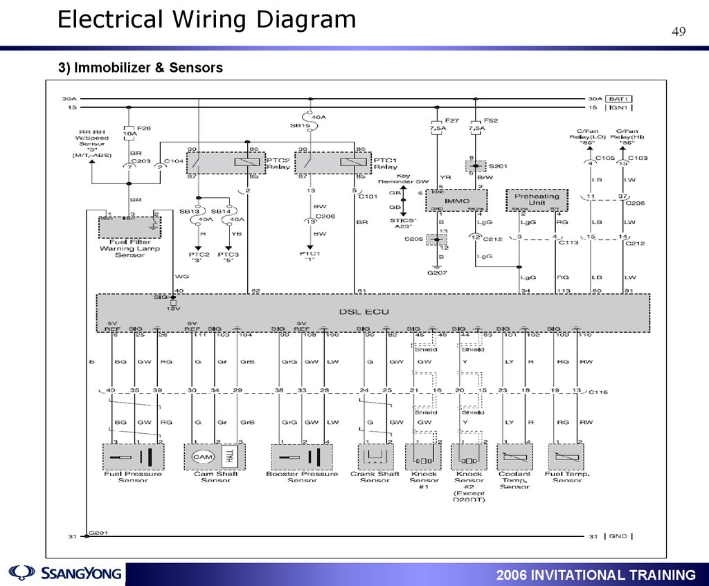 Actyon Service Training Engine D20dt D27dt General Auto Watch Immobiliser Wiring Diagram Electrical 49 3 Immobilizer Sensors 1 2006 Invitational