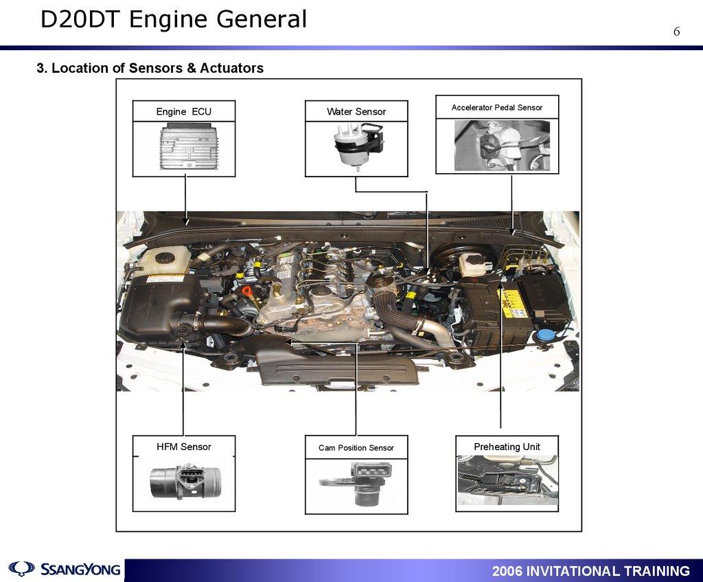 Actyon Service Training Engine D20dt D27dt General Cooling Diagram 6 3 Location Of Sensors Actuators Ecu Water Sensor Hfm Cam Position 1 Accelerator Pedal Preheating Unit