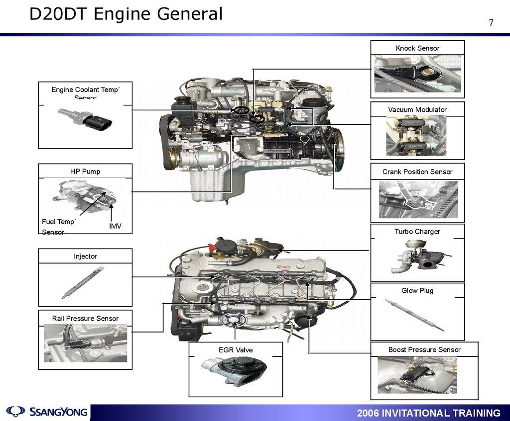 Actyon Service Training Engine D20dt D27dt General Fuel Pressure Diagram 7 Knock Sensor Coolant Temp Vacuum Modulator Hp Pump Crank Position Imv Turbo Charger Injector