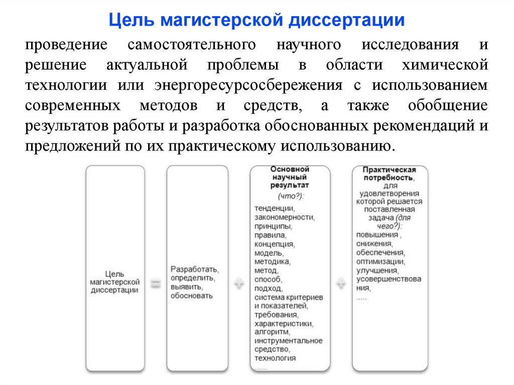 Схема научного исследования online presentation Цель магистерской диссертации проведение самостоятельного научного исследования и решение актуальной проблемы в области химической