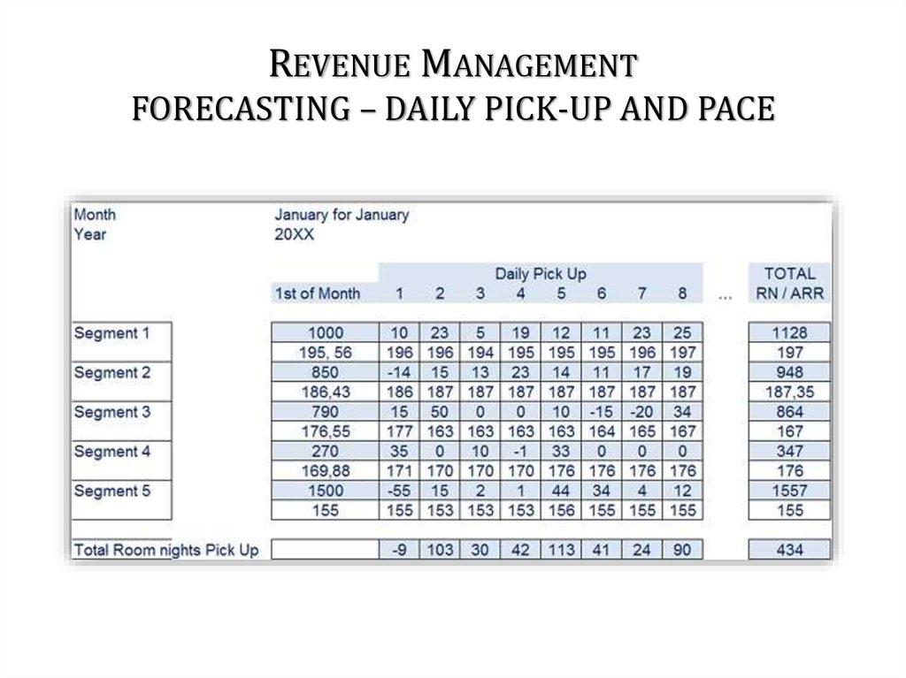 revenue forecasting for prefessional services anaplan community
