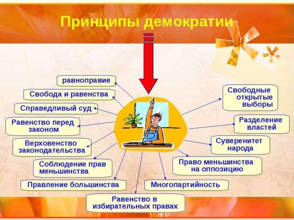 принцип демократизма в деятельности государственных органов означает