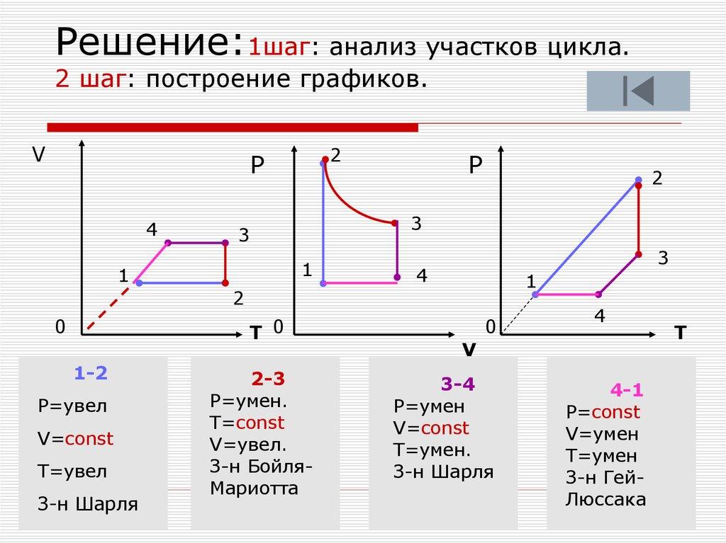 Газовые законы алгоритм решения задачи алгоритм решения ситуационной задачи