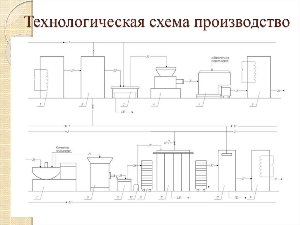 Технологическая схема производства сосисок фото 849