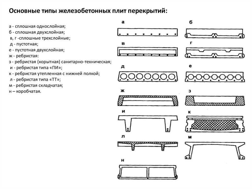 Сплошные железобетонные плиты перекрытий жби кольца в москве